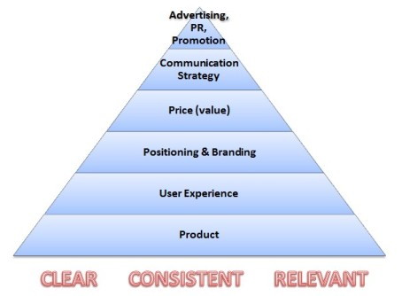 Marketing pyramid