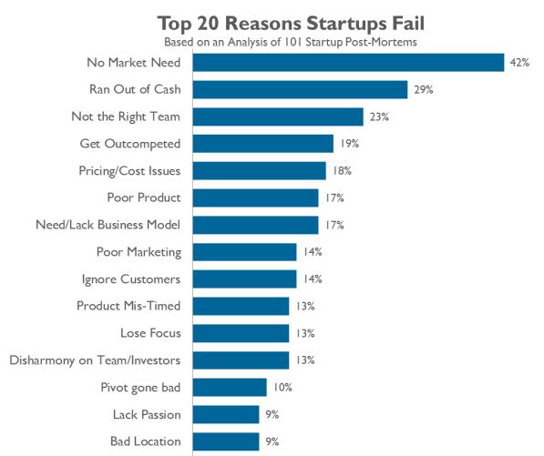 Fail startup reasons