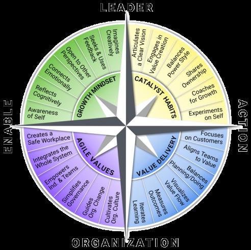 agileleadershipcompass